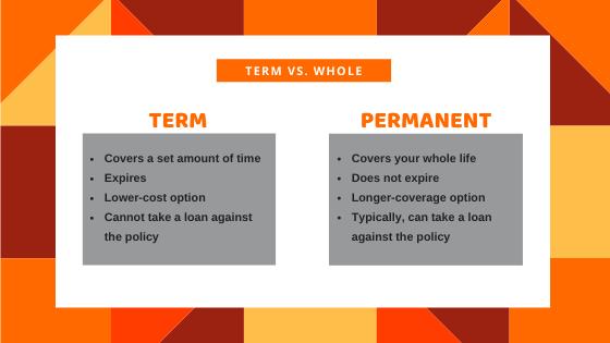 Term Insurance vs Permanent Insurance
