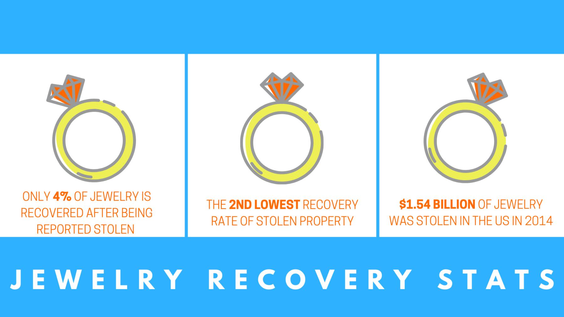 Jewelry Recovery Statistics